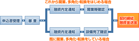 申込から融資金送金までの流れ(創業・事業展開支援資金)1