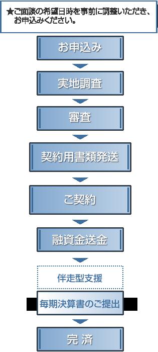 申込から融資金送金、完済まで(成長応援資金)